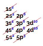 Distribuição eletrônica do elemento antimônio