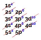 Distribuição eletrônica do elemento Xenônio