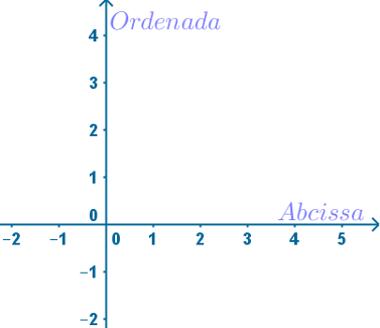 Plano cartesiano com destaque para a abcissa e a ordenada