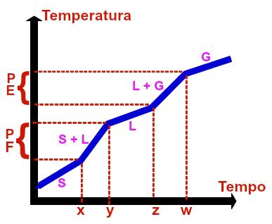 Representação gráfica de uma mistura comum qualquer