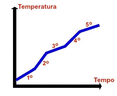 Componentes de um gráfico sobre misturas e substâncias