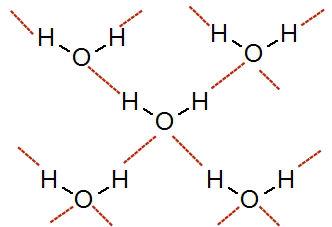 Representação das ligações de hidrogênio entre moléculas de água