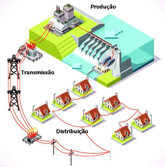 A distribuição de energia elétrica no Brasil envolve processos de produção, transmissão e distribuição até o consumidor final