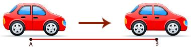 A velocidade média é igual à distância percorrida dividida pelo tempo do percurso
