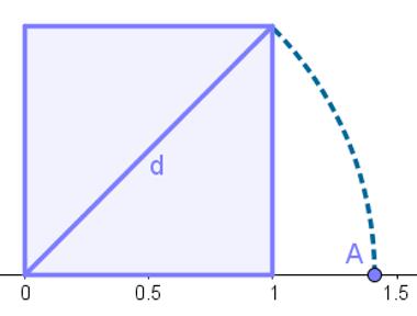 Cálculo da diagonal do quadrado de lado 1 para representar o número irracional ?2