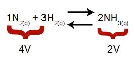 Equação que indica os volumes presentes na formação da amônia