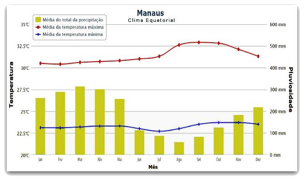 Nas regiões de clima equatorial, há incidência de chuvas durante todo o ano *