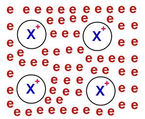 Representação do modelo do mar de elétrons