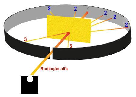 Representação dos resultados observados no experimento de Rutherford