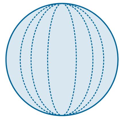 Exemplos de meridianos em uma esfera
