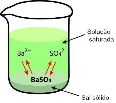 Precipitado presente em uma solução com água e sulfato de bário