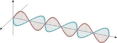 Ondas eletromagnéticas são formadas pela propagação conjunta de campos eletromagnéticos e elétricos