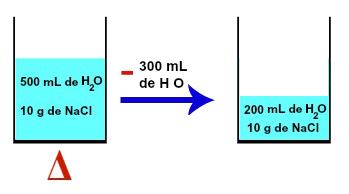 Diluição por meio da vaporização do solvente na solução salina