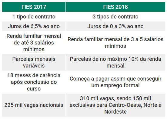 Comparação entre o FIES 2017 e 2018