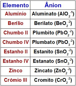 Tabela com os ânions formados por alguns metais