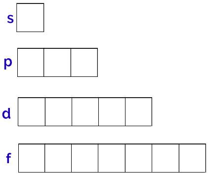 Representação dos orbitais de cada subnível