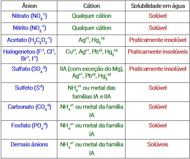 Tabela de solubilidade dos sais