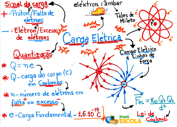 Mapa Mental Carga Elétrica