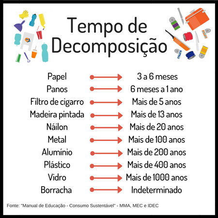 Tempo de decomposição de diferentes produtos