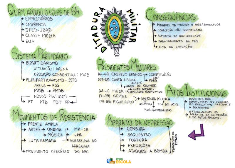 Mapa Mental: Ditadura Militar