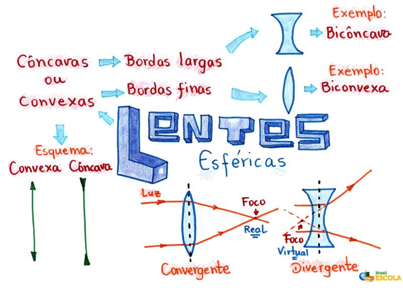 99e8aeac4d Lentes esféricas. Características básicas das lentes esféricas