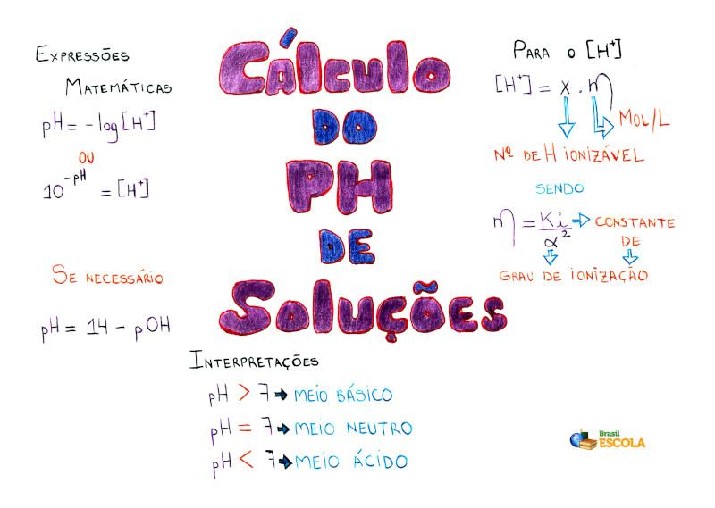 Mapa Mental: Cálculo do pH de soluções