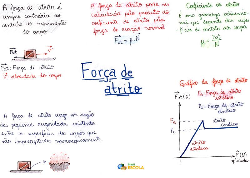 0ca36ad3dad Força de atrito - Brasil Escola