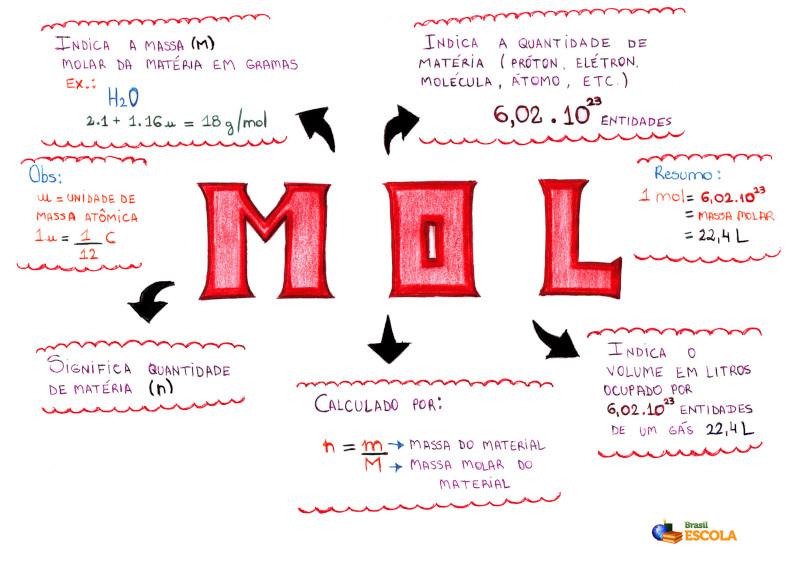 Mapa Mental: Mol
