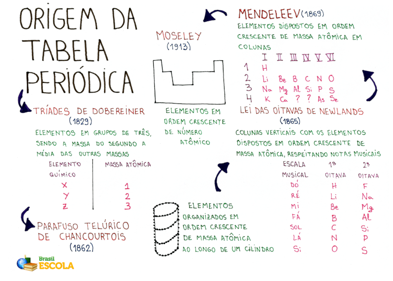 Mapa Mental: Tabela Periódica
