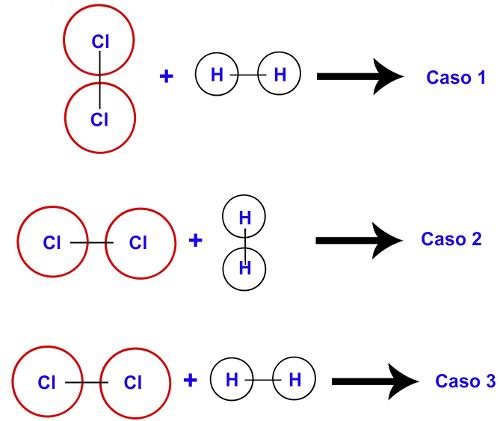 Moléculas dos gases H2 e Cl2 com orientação desfavorável