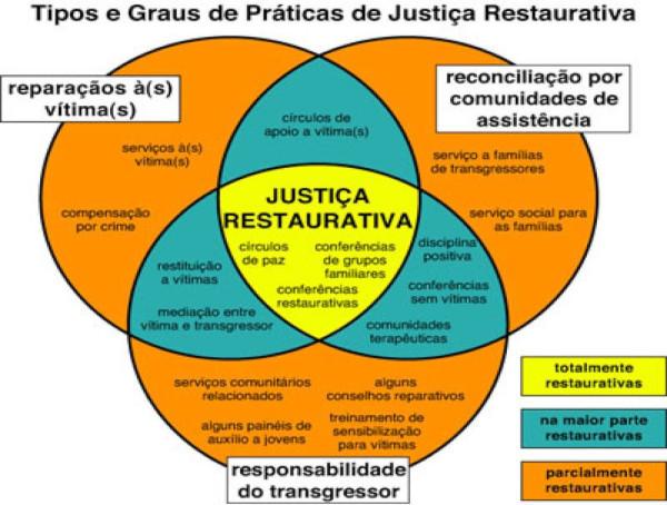 Gráfico: Tipos e Graus de Práticas de Justiça Restaurativa