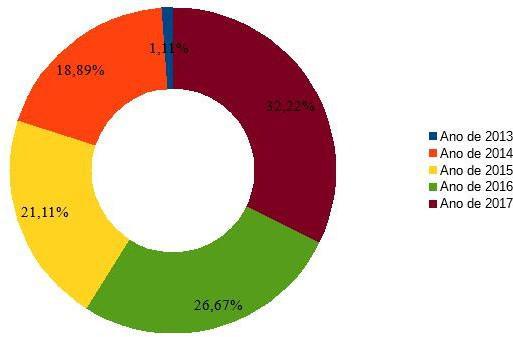 Percentual de todos os crimes de dano, homicídio, furto e roubo registrados pela GMA no bairro Atalaia