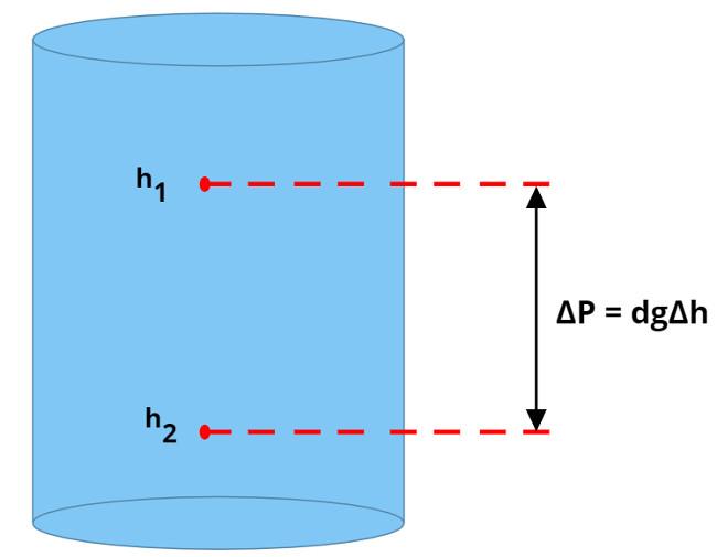 O princípio fundamental da Hidrostática estabelece que, quanto maior for a profundidade de um fluido, mais pressão ele exercerá.