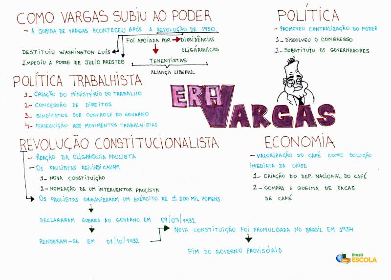 Mapa Mental: Era Vargas