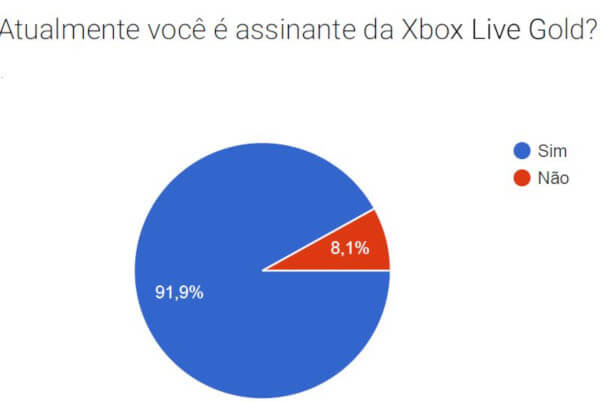 Atualmente você é assinante da Xbox Live Gold? (Fóruns)