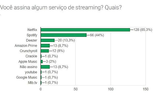 Você assina algum serviço de streaming? Quais? (Fóruns)