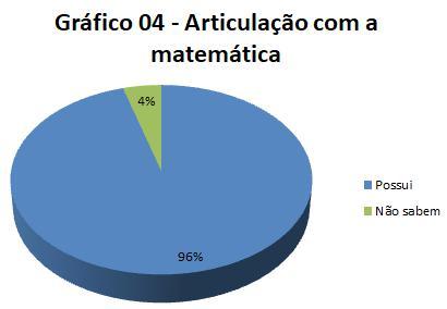 Articulação com a matemática