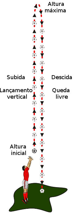 Lançamento vertical de uma bola