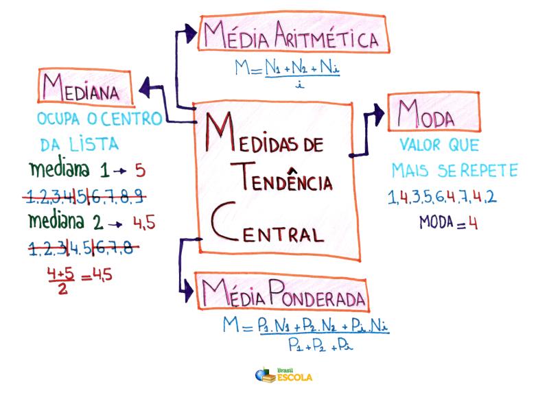 Mapa Mental: Medidas de Tendência Central