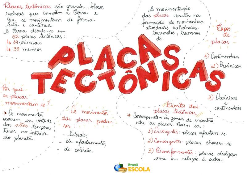 Mapa Mental: Placas Tectônicas
