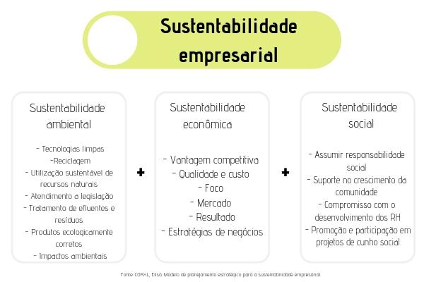 A sustentabilidade empresarial representa as ações sustentáveis voltadas às dimensões sociais, ambientais e econômicas adotadas por uma empresa.