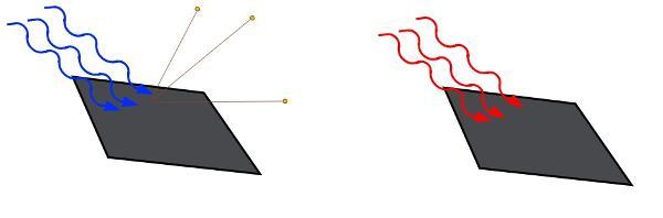 A frequência da luz, e não a sua intensidade, é que determina se os elétrons serão ejetados.
