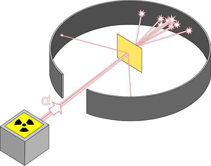Rutherford conseguiu perceber a existência dos núcleos atômicos usando uma configuração experimental similar à mostra acima.