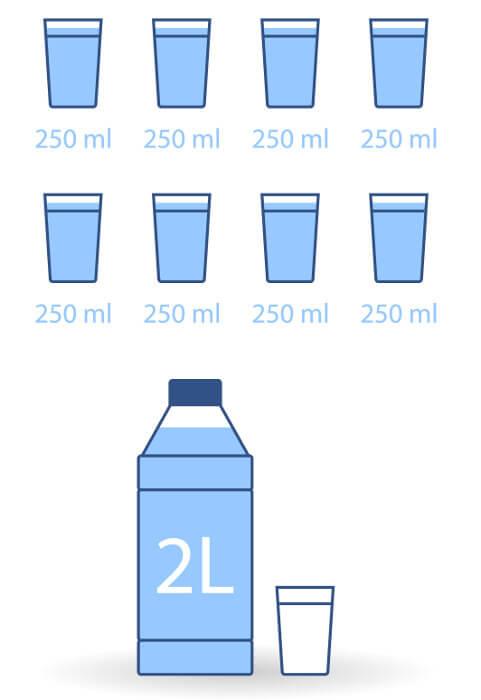 Muitos médicos recomendam que seja ingerido pelo menos dois litros de água por dia.