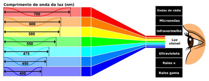 A luz visível tem comprimentos de onda entre 400 nm e 700 nm.