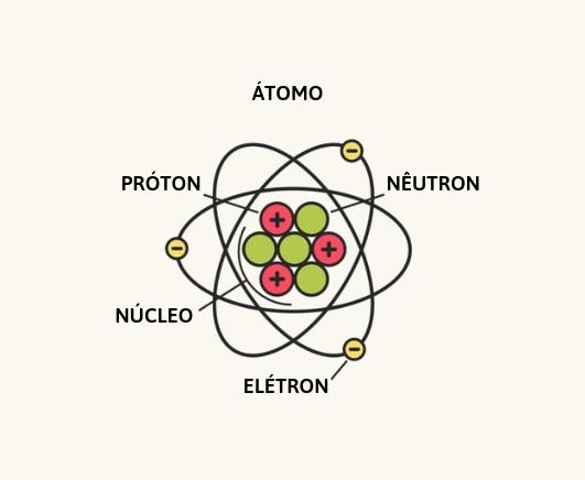 Atomística Tudo Sobre O átomo Você Encontra Aqui Brasil
