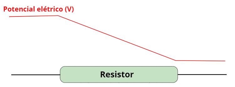 Quando a corrente elétrica é conduzida em um corpo com resistência elétrica, parte de sua energia é dissipada.
