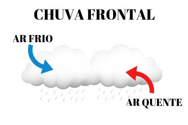 A chuva frontal representa o encontro de uma massa de ar fria com uma massa de ar quente.