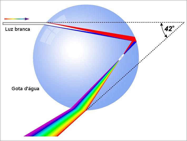 O arco-íris é formado pela dispersão da luz que atravessa pequenas gotículas de água.