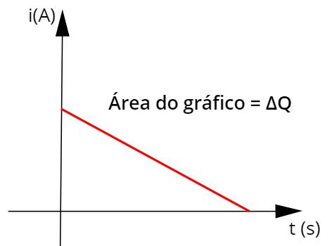 Gráfico qualitativo de uma corrente elétrica variável.